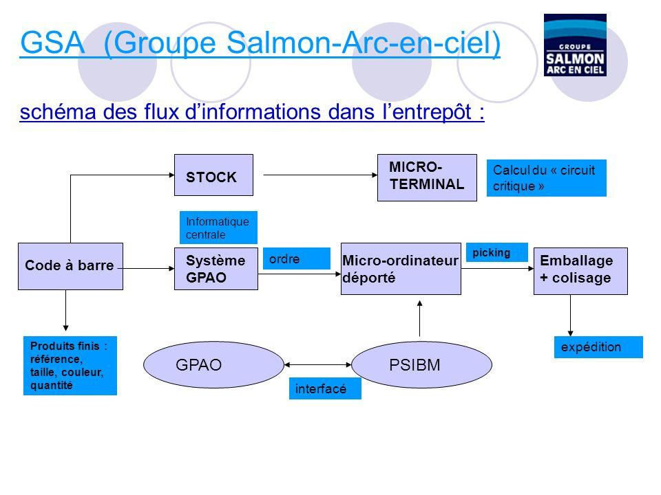 GSA (Groupe Salmon-Arc-en-ciel) schéma des flux d'informations dans l'entrepôt :
