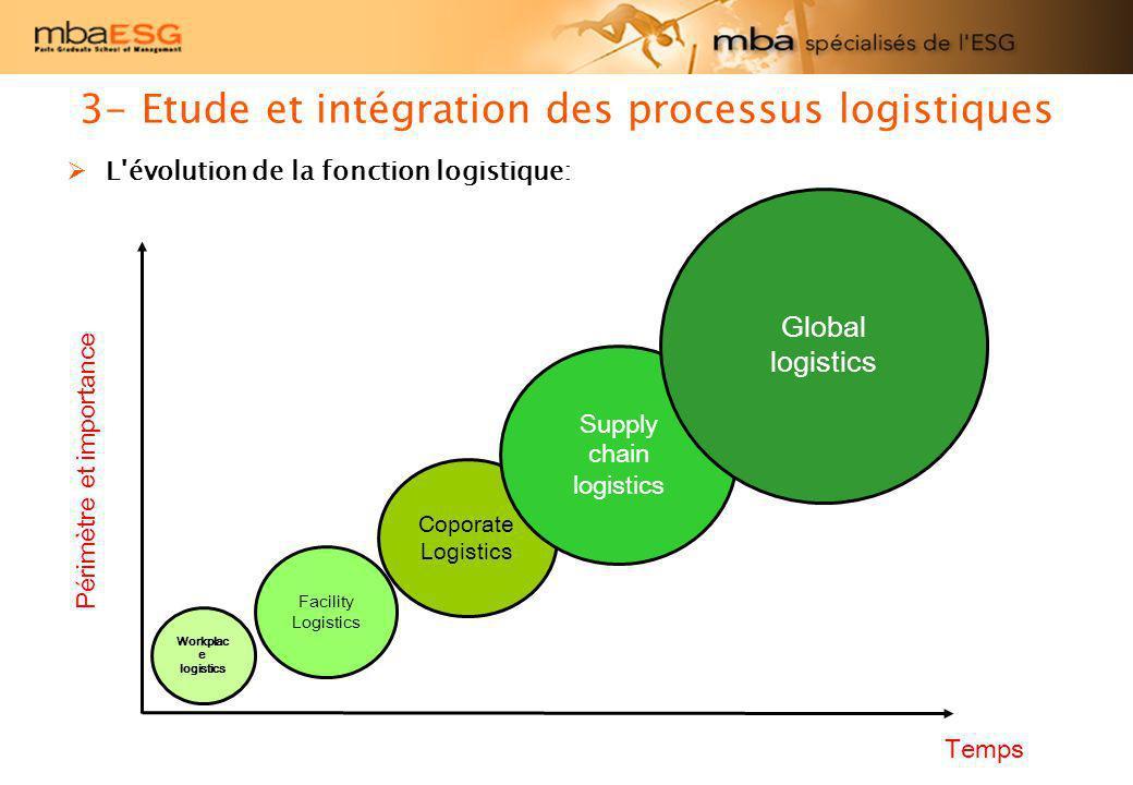 3- Etude et intégration des processus logistiques