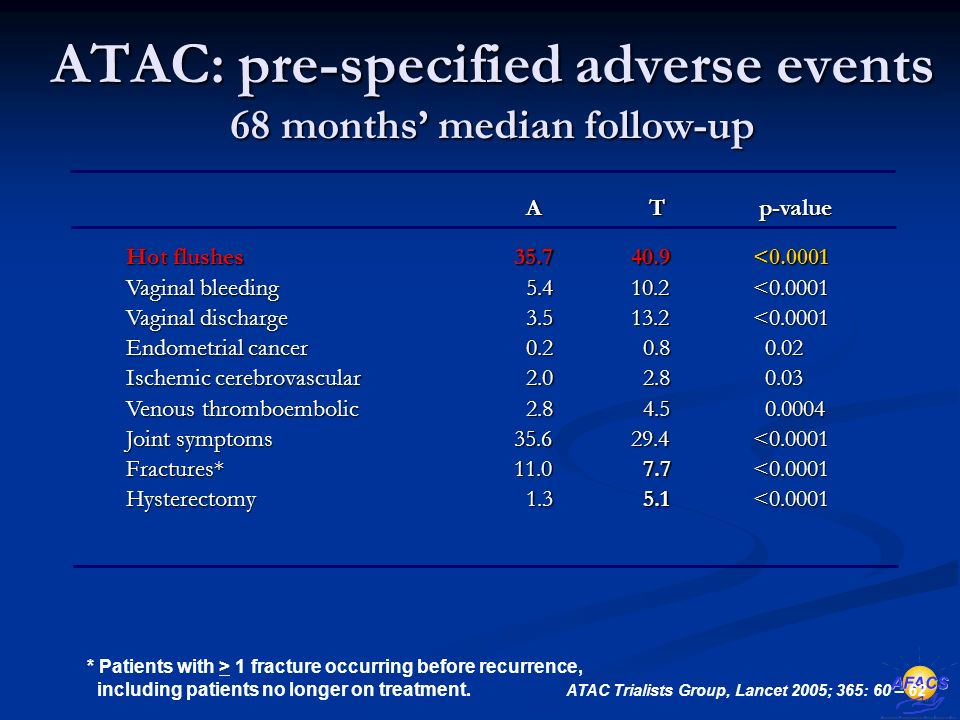 ATAC: pre-specified adverse events 68 months' median follow-up