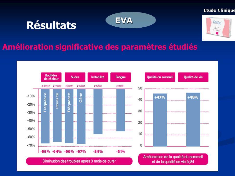 Résultats EVA Amélioration significative des paramètres étudiés