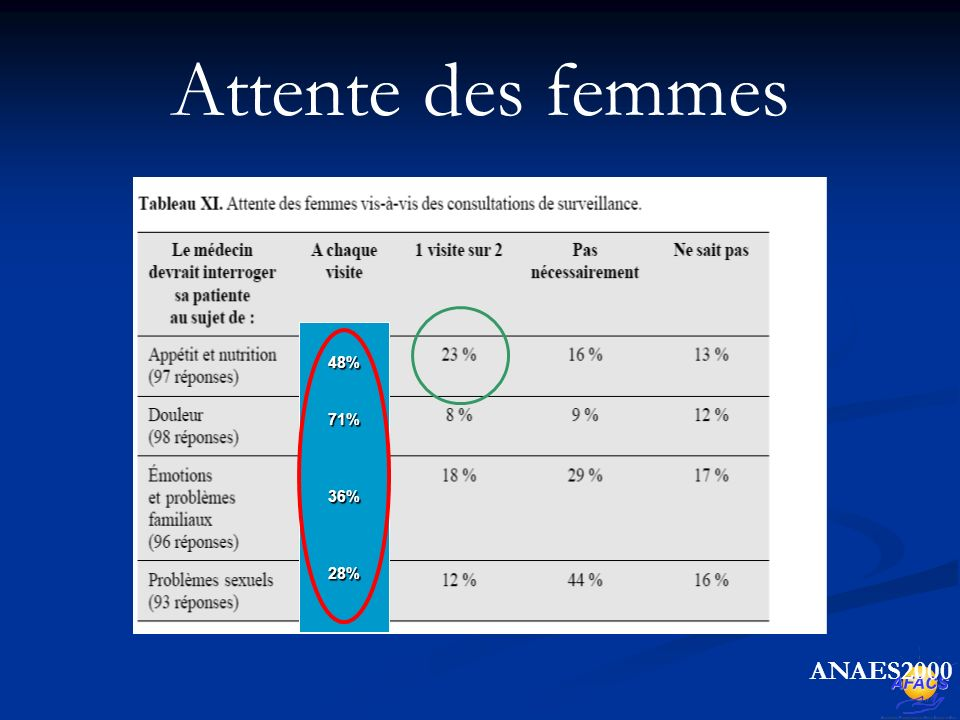 Attente des femmes 48% 71% 36% 28% ANAES2000