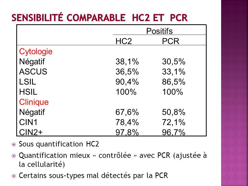 Sensibilité comparable HC2 et PCR