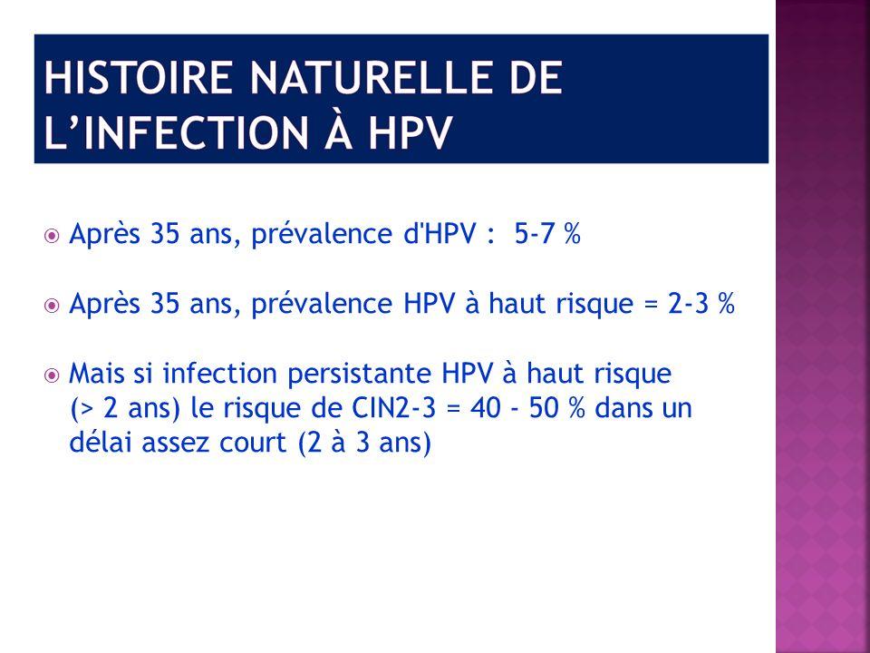 Après 35 ans, prévalence d HPV : 5-7 %