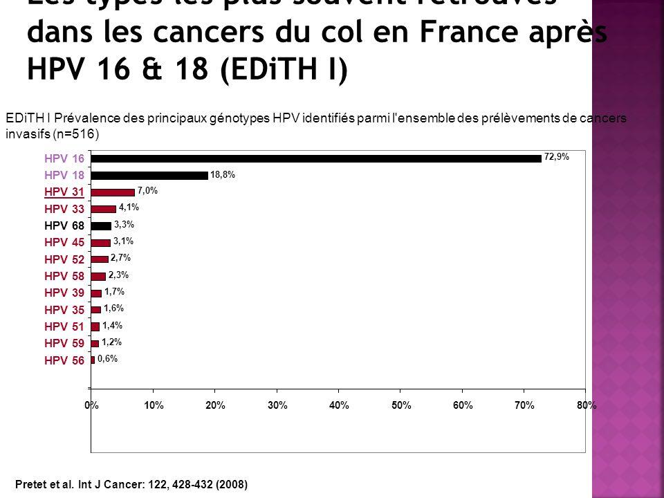 HPV types 31, 33, 35, 39, 45, 51, 52, 56, 58 et 59: Les types les plus souvent retrouvés dans les cancers du col en France après HPV 16 & 18 (EDiTH I)