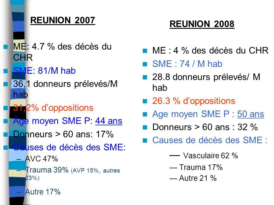 REUNION 2008 — Vasculaire 62 % REUNION 2007 ME: 4.7 % des décès du CHR