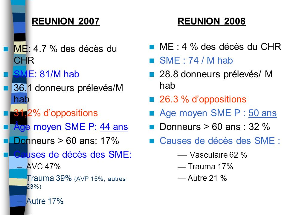 36,1 donneurs prélevés/M hab 31,2% d'oppositions