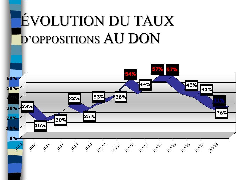 ÉVOLUTION DU TAUX D'OPPOSITIONS AU DON