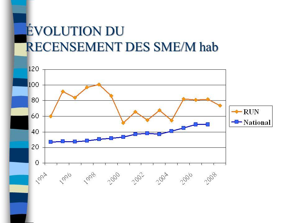 ÉVOLUTION DU RECENSEMENT DES SME/M hab
