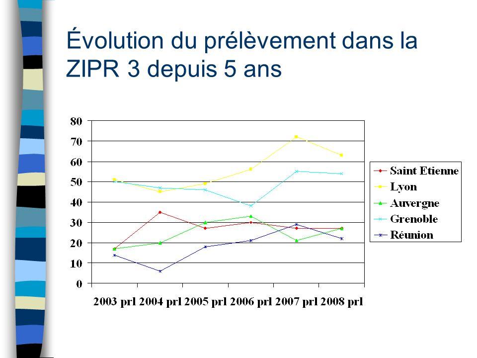 Évolution du prélèvement dans la ZIPR 3 depuis 5 ans