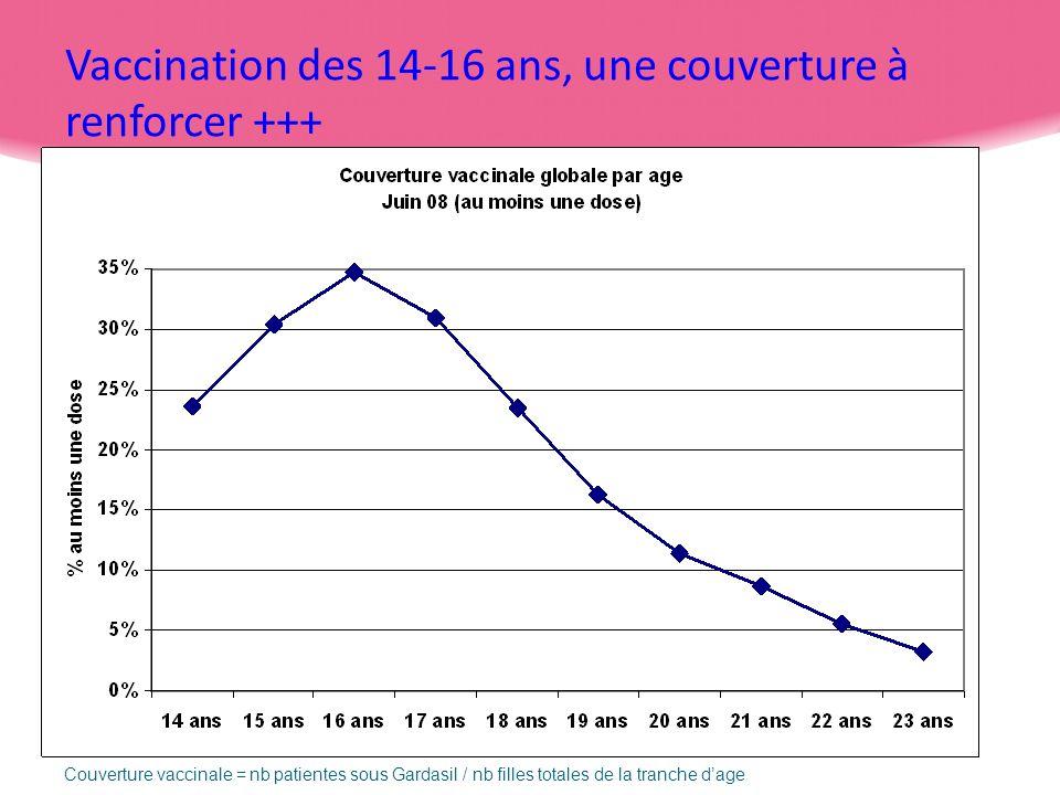 Vaccination des 14-16 ans, une couverture à renforcer +++