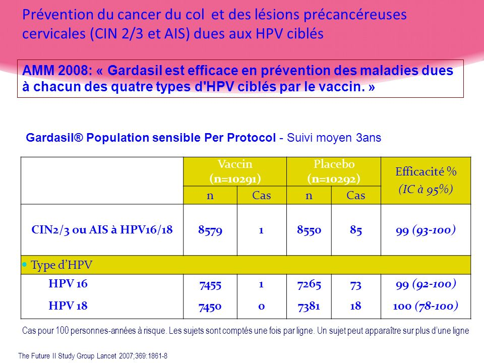 Prévention du cancer du col et des lésions précancéreuses cervicales (CIN 2/3 et AIS) dues aux HPV ciblés