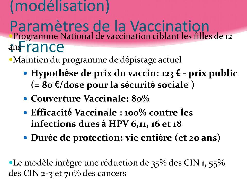 Analyse cout efficacité (modélisation) Paramètres de la Vaccination : France