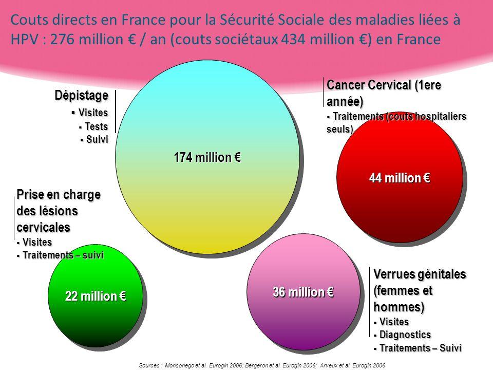 Couts directs en France pour la Sécurité Sociale des maladies liées à HPV : 276 million € / an (couts sociétaux 434 million €) en France