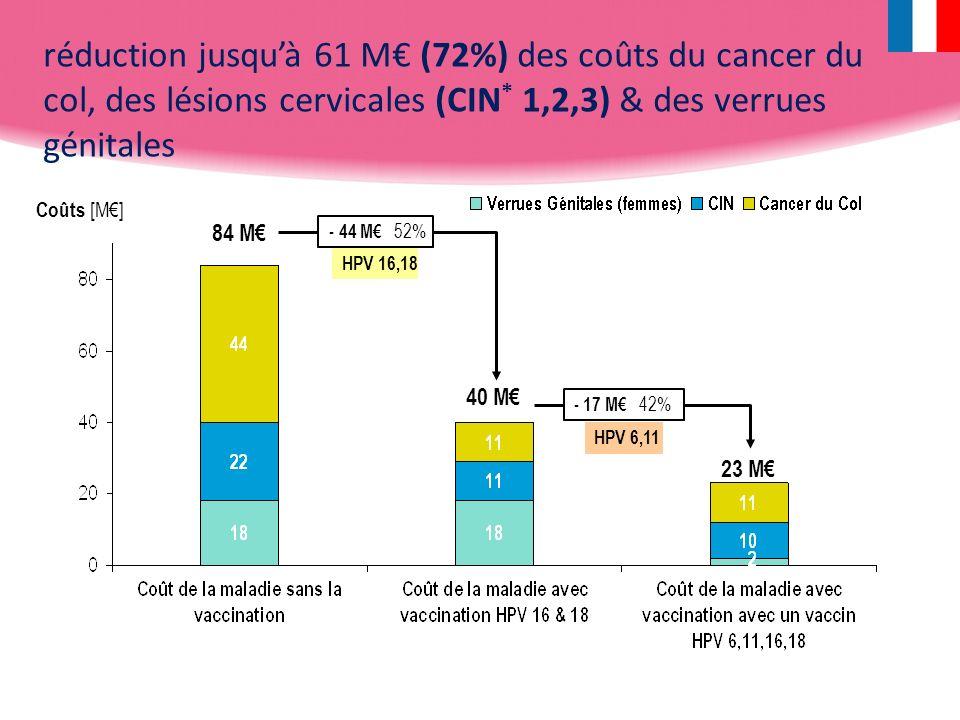 réduction jusqu'à 61 M€ (72%) des coûts du cancer du col, des lésions cervicales (CIN* 1,2,3) & des verrues génitales