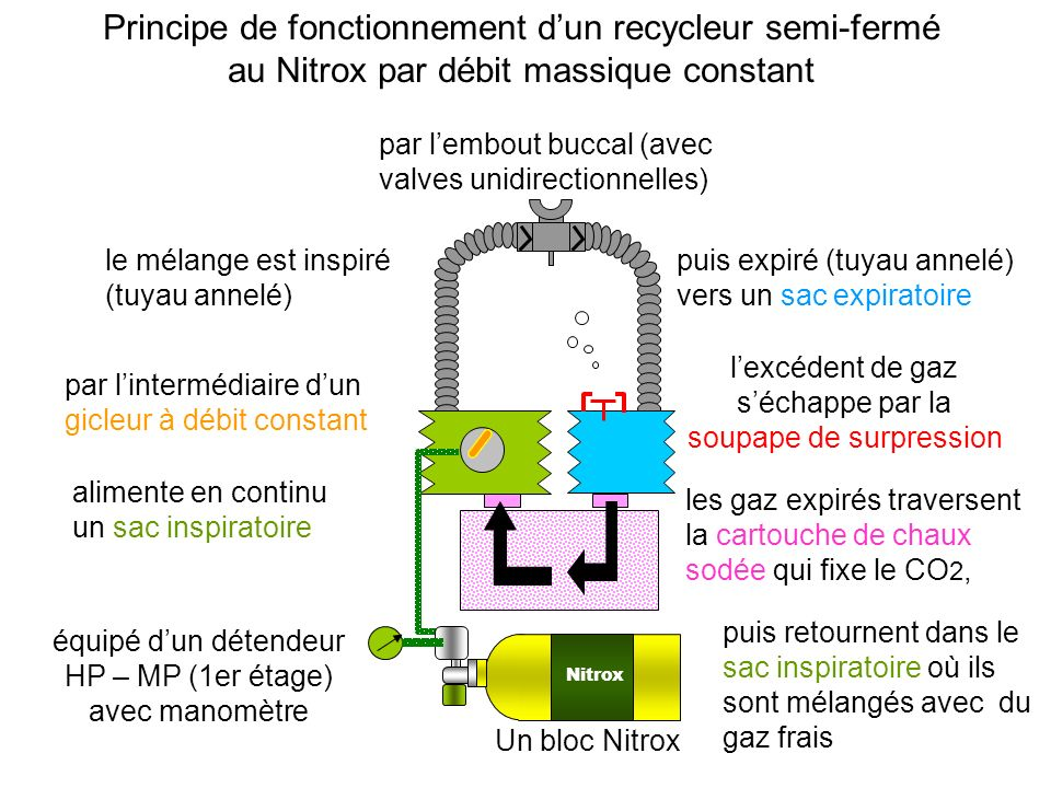 Principe de fonctionnement d'un recycleur semi-fermé