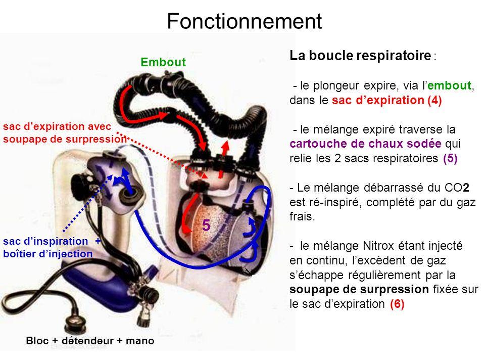 Fonctionnement 5 La boucle respiratoire : Embout