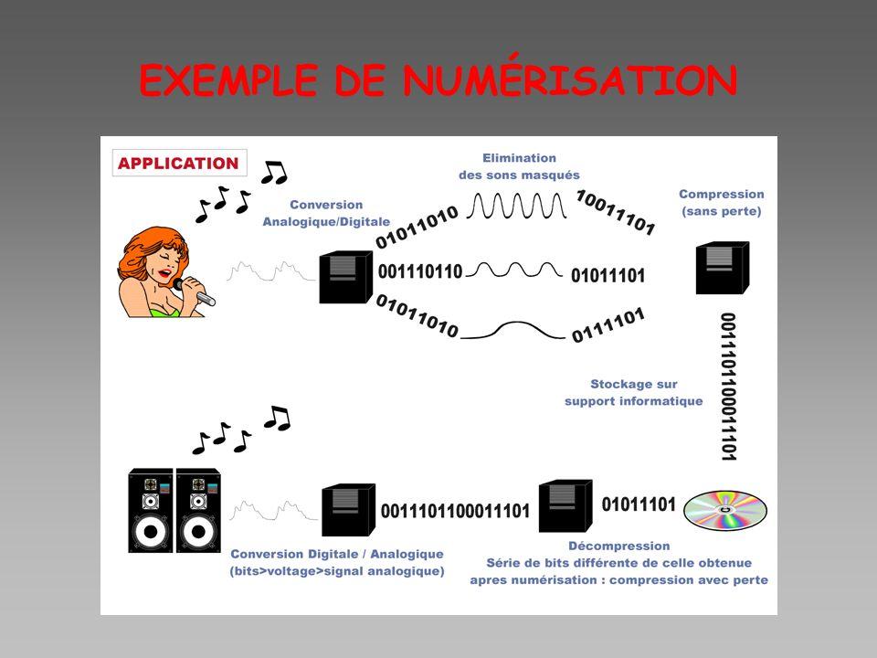 EXEMPLE DE NUMÉRISATION