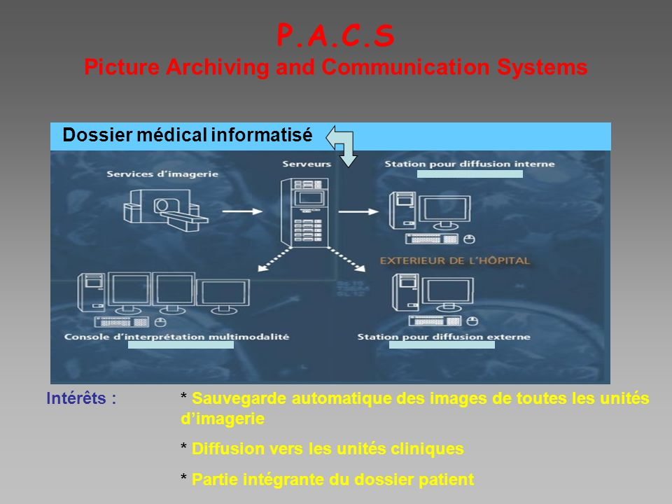 P.A.C.S Picture Archiving and Communication Systems