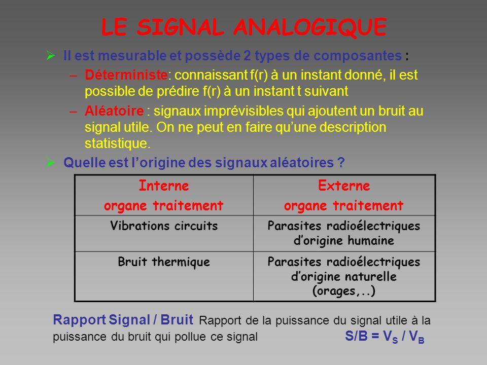 LE SIGNAL ANALOGIQUE Il est mesurable et possède 2 types de composantes :