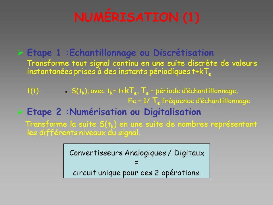 NUMÉRISATION (1) Etape 1 :Echantillonnage ou Discrétisation