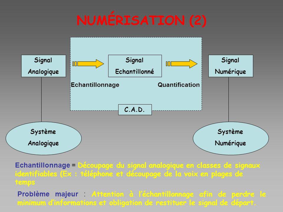 NUMÉRISATION (2) Signal. Analogique. Signal. Echantillonné. Signal. Numérique. Echantillonnage.