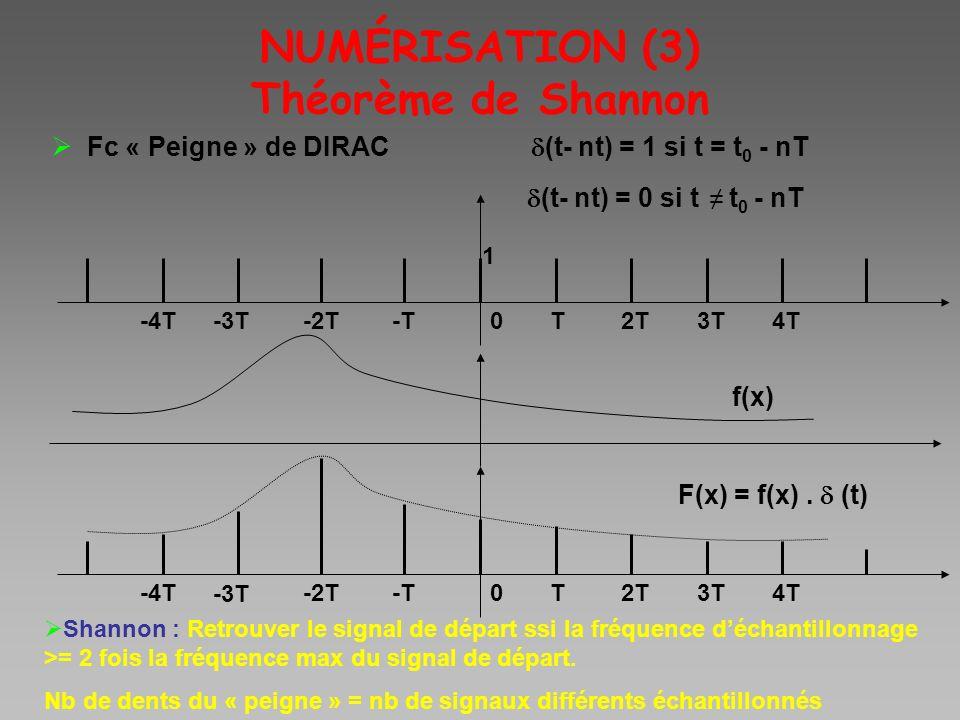 NUMÉRISATION (3) Théorème de Shannon