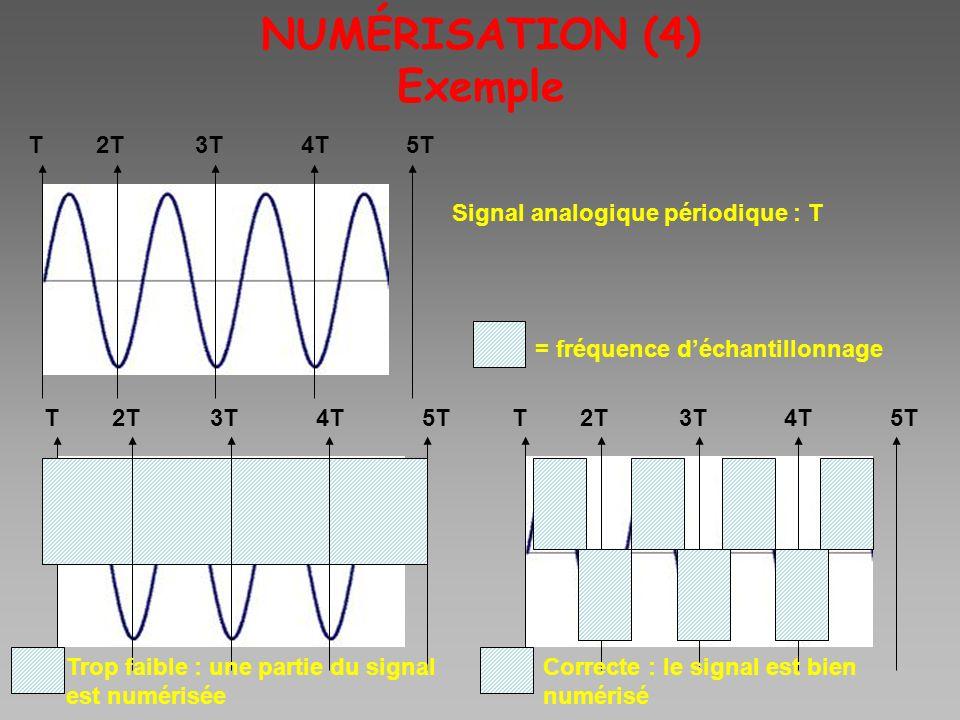 NUMÉRISATION (4) Exemple