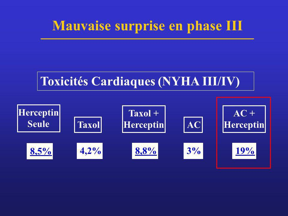 Mauvaise surprise en phase III