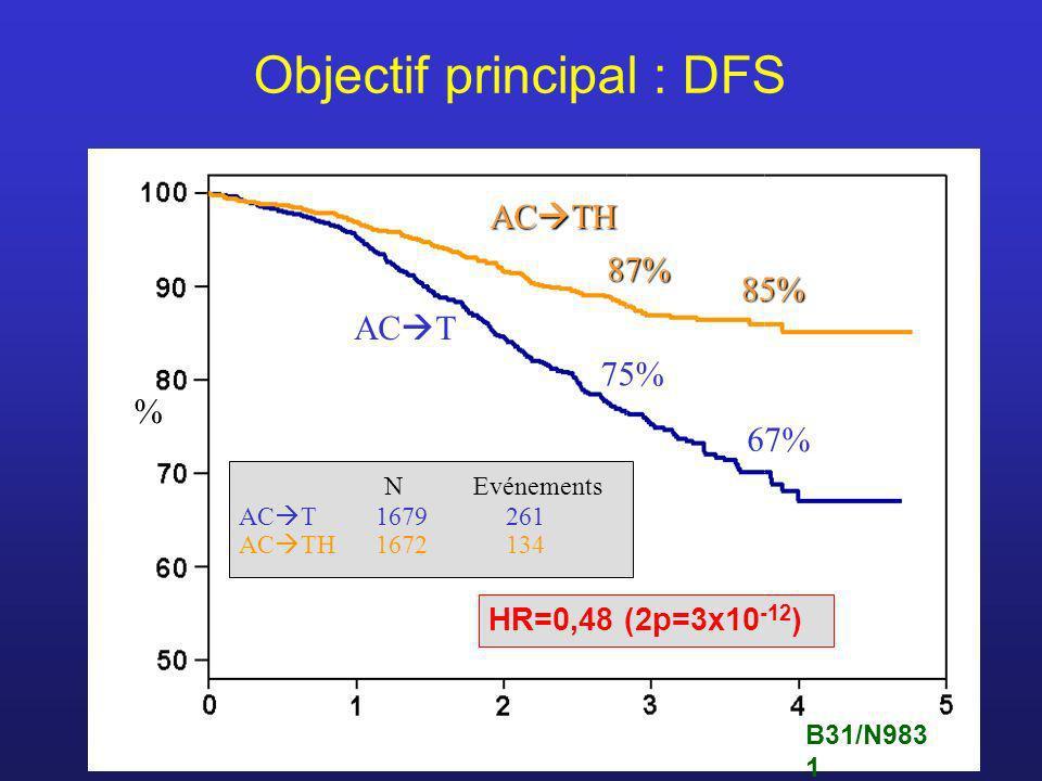 Objectif principal : DFS