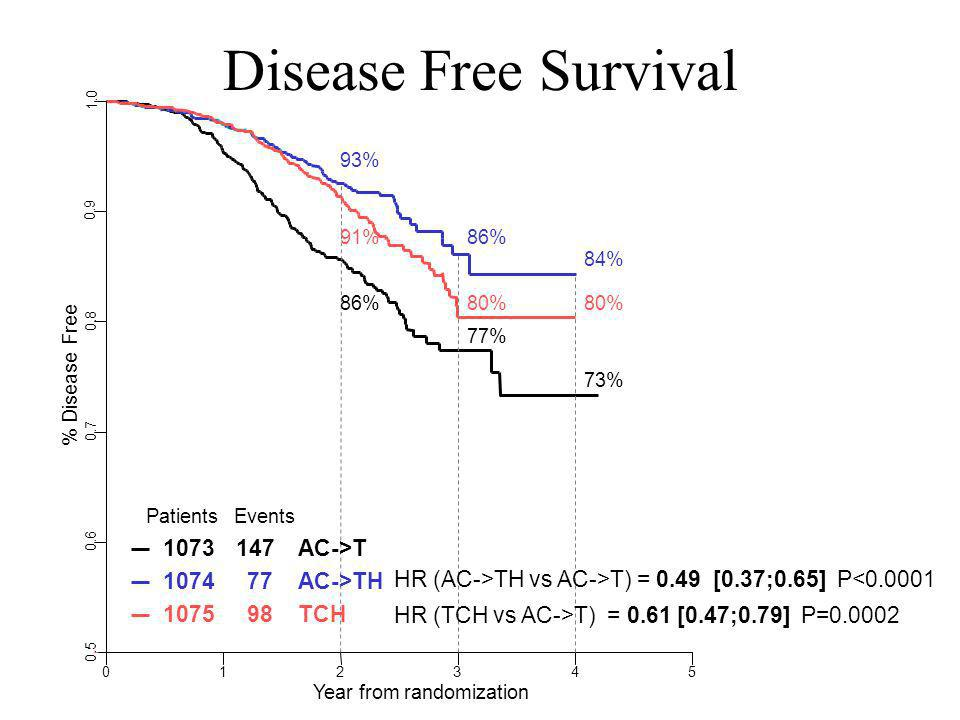 Disease Free Survival 1073 147 AC->T 1074 77 AC->TH