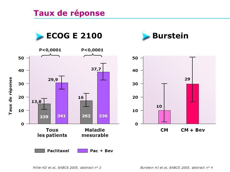 Taux de réponse ECOG E 2100 Burstein Tous les patients