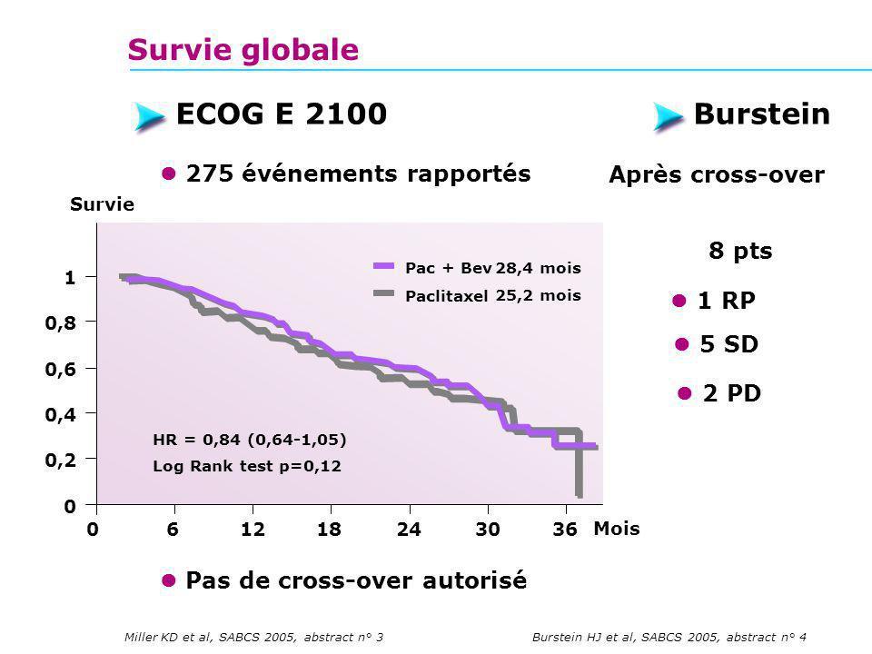 Survie globale ECOG E 2100 Burstein  275 événements rapportés