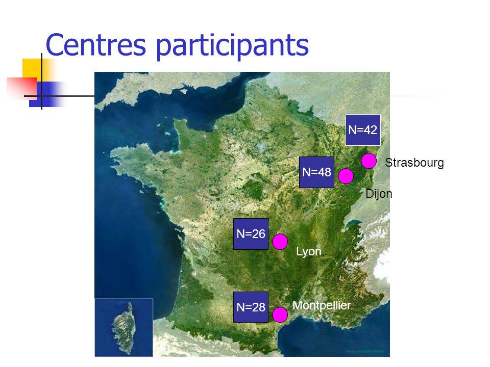 Centres participants N=42 Strasbourg N=48 Dijon N=26 Lyon N=28