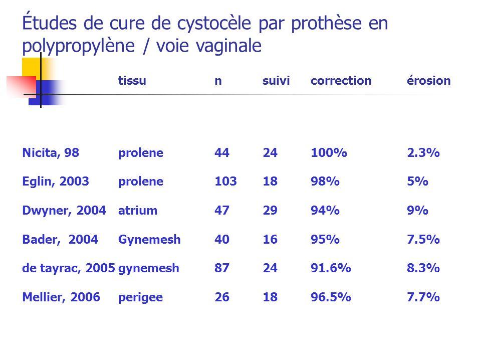 Études de cure de cystocèle par prothèse en polypropylène / voie vaginale