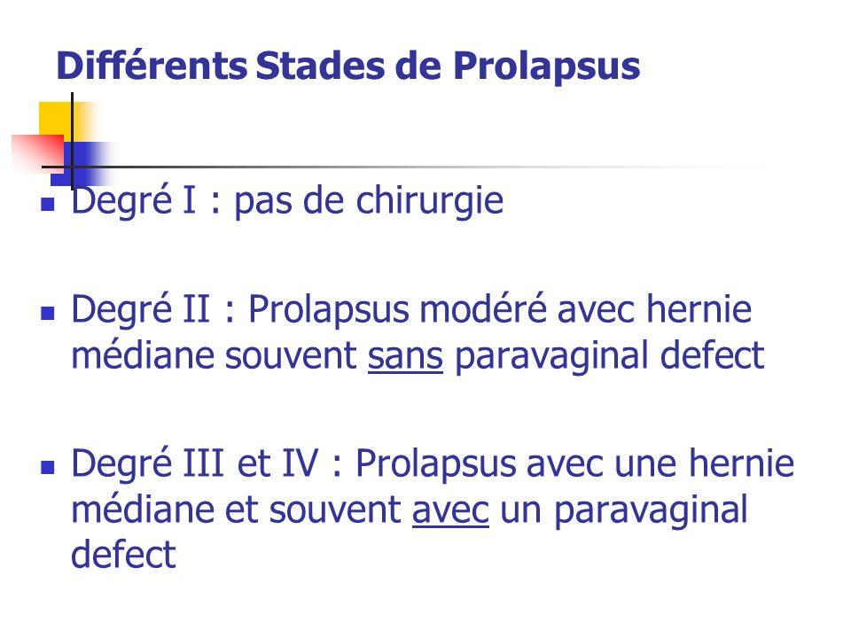 Différents Stades de Prolapsus