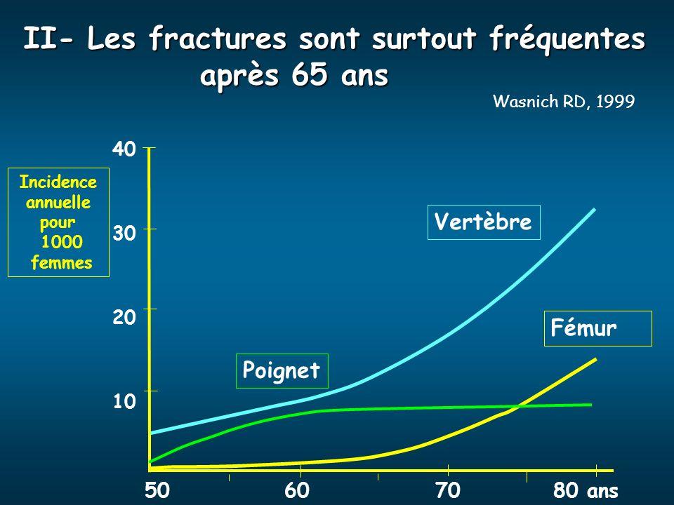 II- Les fractures sont surtout fréquentes après 65 ans