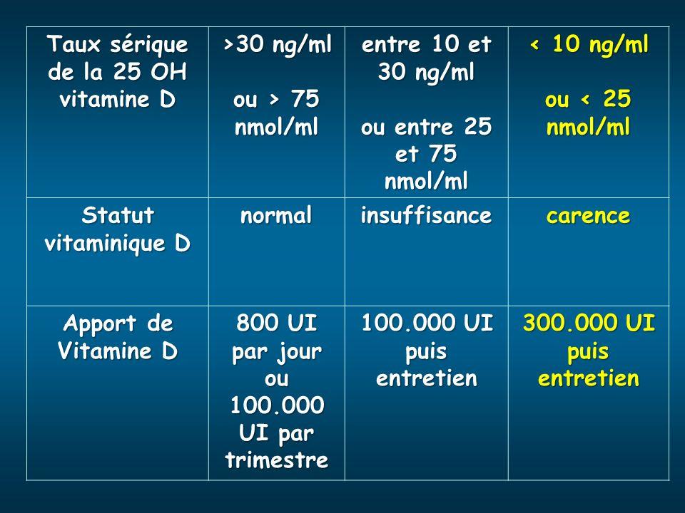 Taux sérique de la 25 OH vitamine D >30 ng/ml ou > 75 nmol/ml