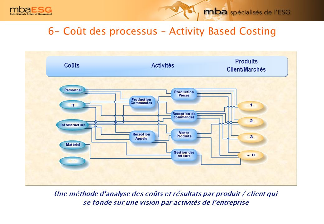 6- Coût des processus – Activity Based Costing