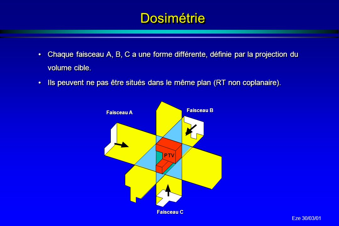 Dosimétrie Chaque faisceau A, B, C a une forme différente, définie par la projection du volume cible.