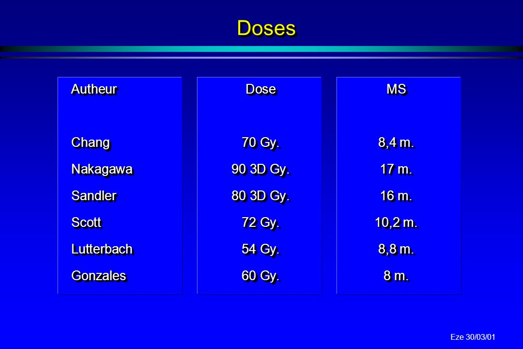 Doses Autheur Dose MS Chang 70 Gy. 8,4 m. Nakagawa 90 3D Gy. 17 m.