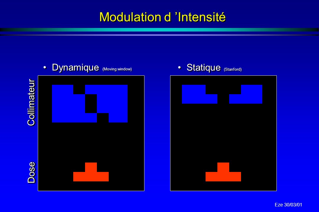 Modulation d 'Intensité