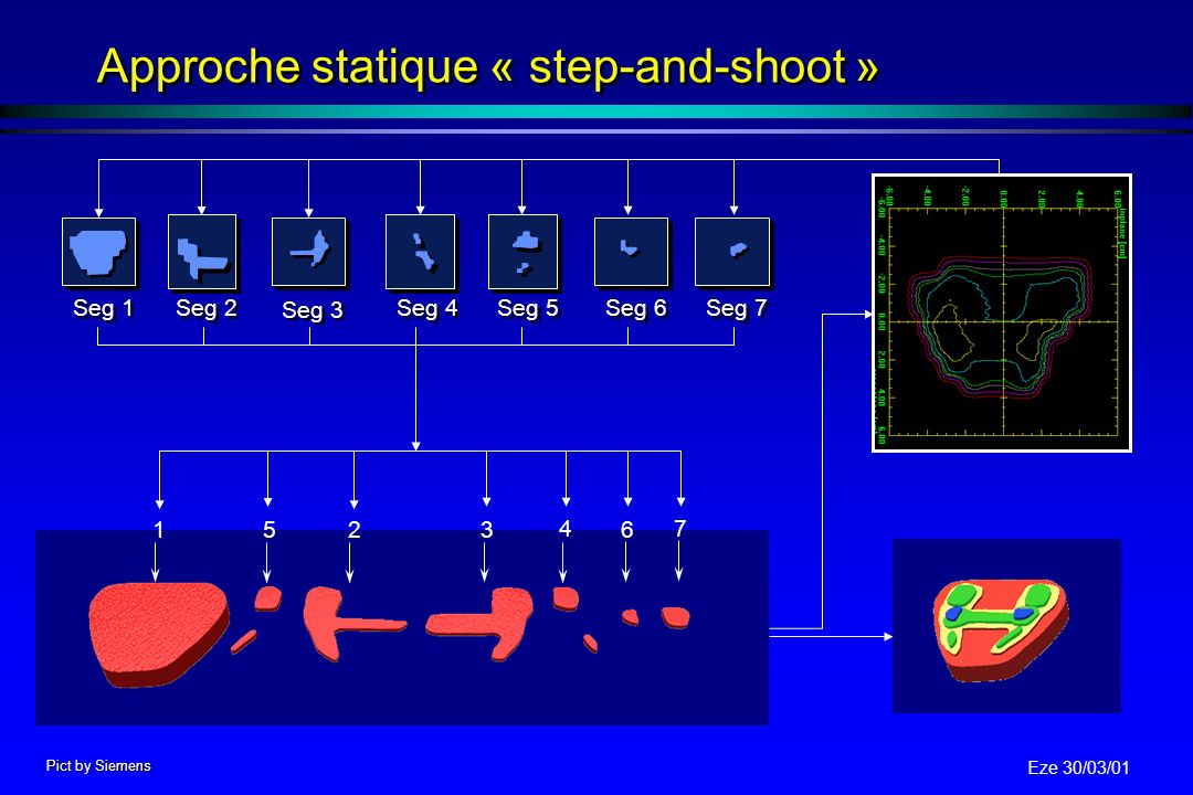 Approche statique « step-and-shoot »