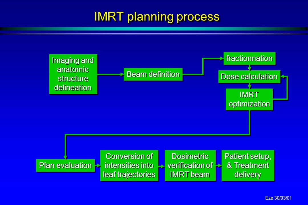 IMRT planning process fractionnation fractionnation Imaging and