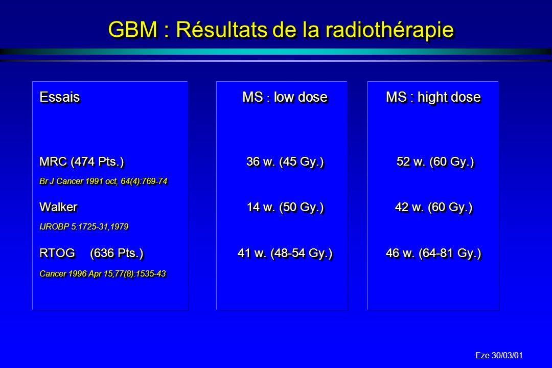 GBM : Résultats de la radiothérapie