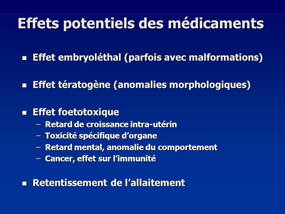 Effets potentiels des médicaments