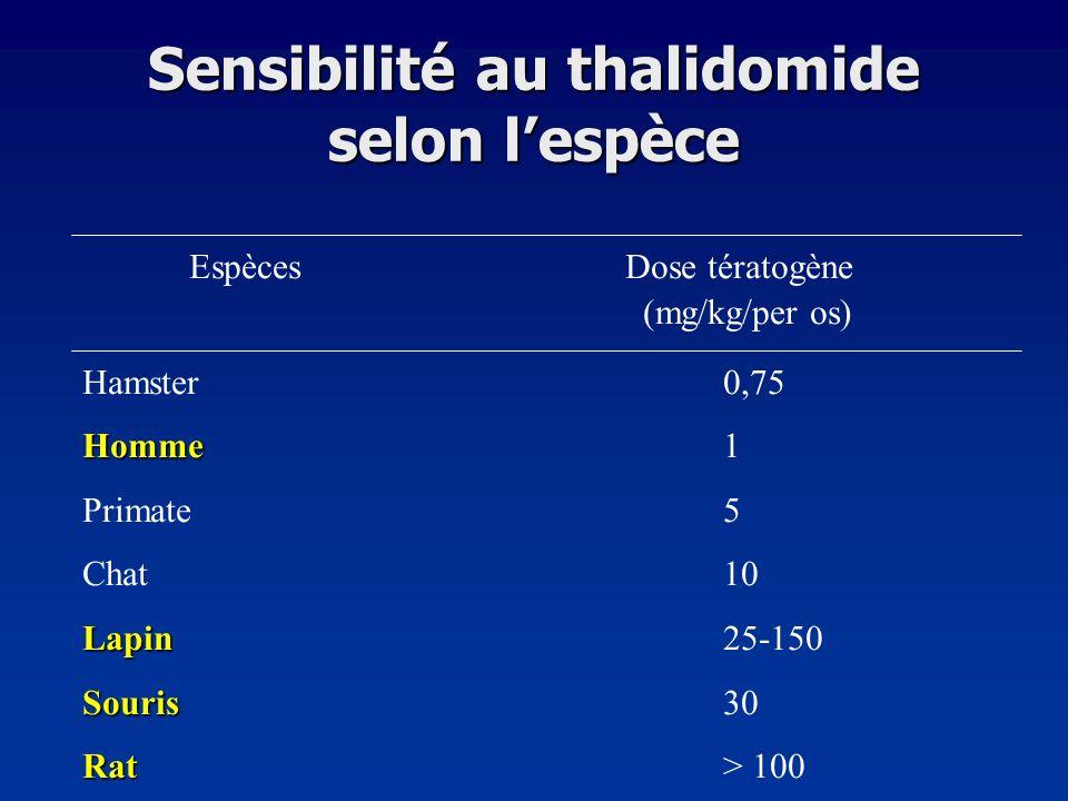 Sensibilité au thalidomide selon l'espèce