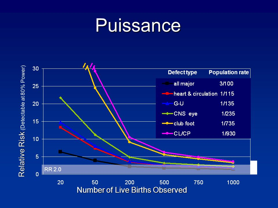 Puissance Relative Risk (Detectable at 80% Power)