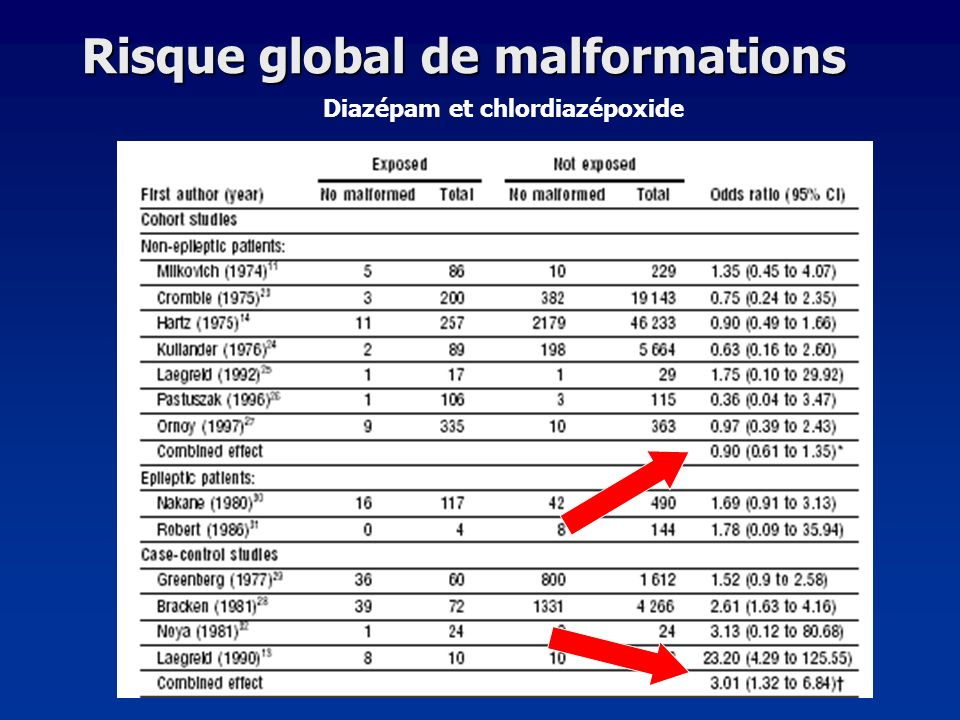 Risque global de malformations