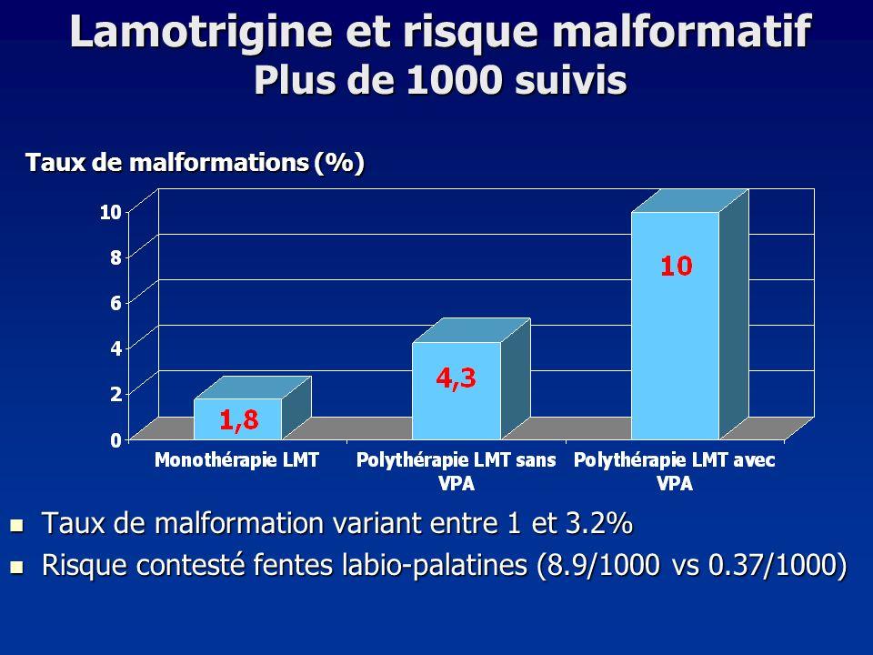 Lamotrigine et risque malformatif Plus de 1000 suivis