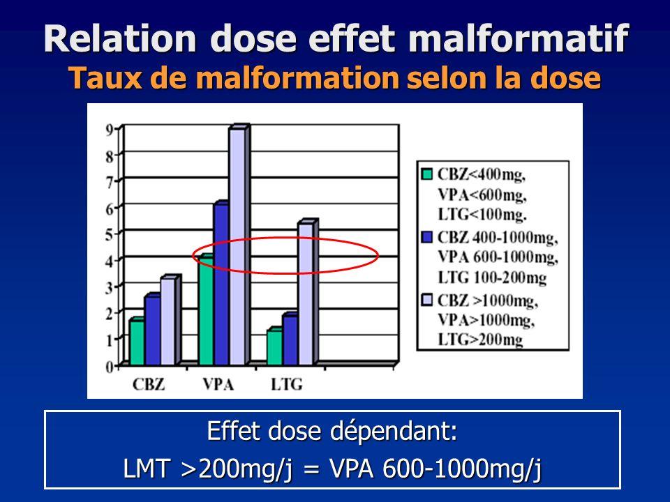 Relation dose effet malformatif Taux de malformation selon la dose